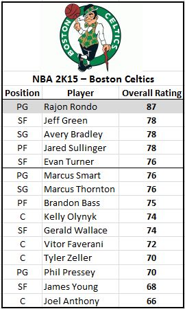nba 2k15 player ratings